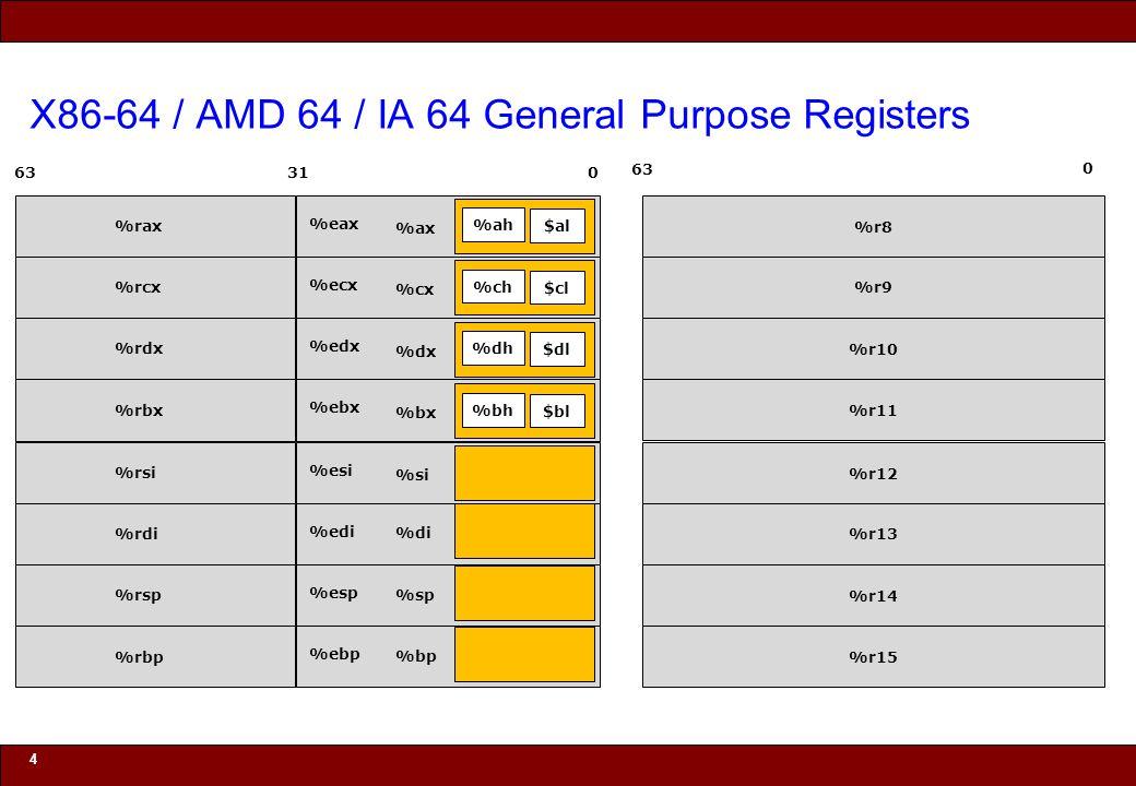 © 2010 Noah Mendelsohn X86-64 / AMD 64 / IA 64 General Purpose Registers 4 031 %eax %ecx %edx %ebx %esi %edi %esp %ebp %ah $al %ax %ch $cl %cx %dh $dl %dx %bh $bl %bx %si %di %sp %bp %rax %rcx %rdx %rbx %rsi %rdi %rsp %rbp 63 %r8 %r9 %r10 %r11 %r12 %r13 %r14 %r15 0 63