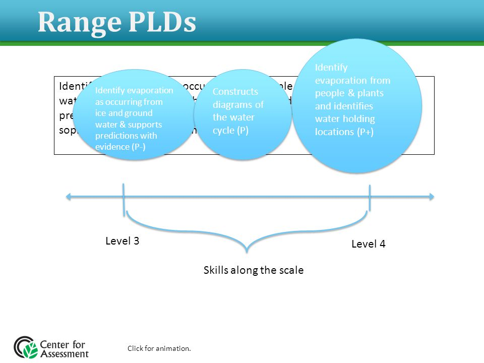 Level 3 Identifies evaporation as occurring from people, plants, ice and ground water as well as identifies them as a water holding location, supports predictions and inferences with data and evidence, and constructs sophisticated diagrams of the water cycle Identify evaporation from people & plants and identifies water holding locations (P+) …supports predictions with evidence (P-) …supports predictions with evidence (P-) Constructs diagrams of the water cycle (P)