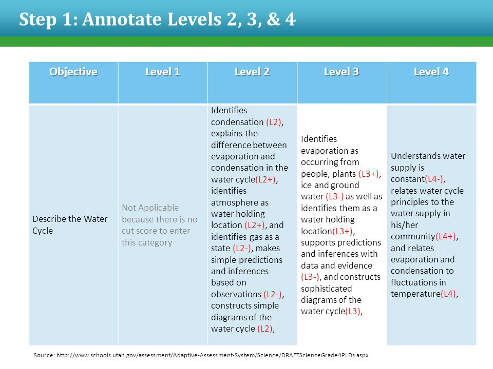 Objective Level 1 Level 2 Level 3 Level 4 Describe the Water Cycle Not Applicable because there is no cut score to enter this category Identifies condensation (L2), explains the difference between evaporation and condensation in the water cycle(L2+), identifies atmosphere as water holding location (L2+), and identifies gas as a state (L2-), makes simple predictions and inferences based on observations (L2-), constructs simple diagrams of the water cycle (L2), Identifies evaporation as occurring from people, plants (L3+), ice and ground water (L3-) as well as identifies them as a water holding location(L3+), supports predictions and inferences with data and evidence (L3-), and constructs sophisticated diagrams of the water cycle(L3), Understands water supply is constant(L4-), relates water cycle principles to the water supply in his/her community(L4+), and relates evaporation and condensation to fluctuations in temperature(L4), Step 1: Annotate Levels 2, 3, & 4 Source: http://www.schools.utah.gov/assessment/Adaptive-Assessment-System/Science/DRAFTScienceGrade4PLDs.aspx