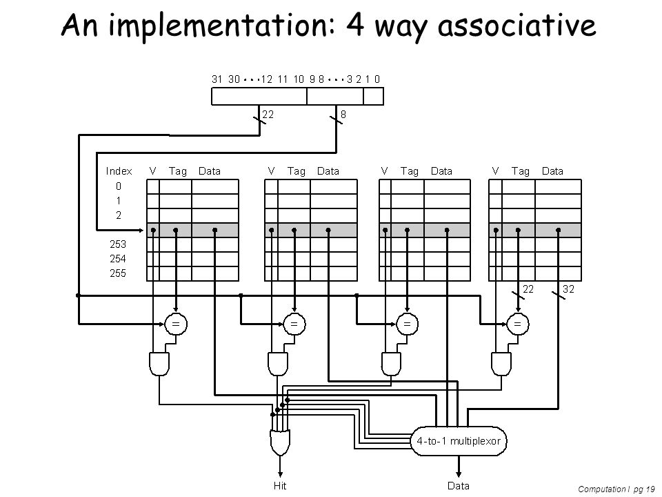 Computation I pg 19 An implementation: 4 way associative