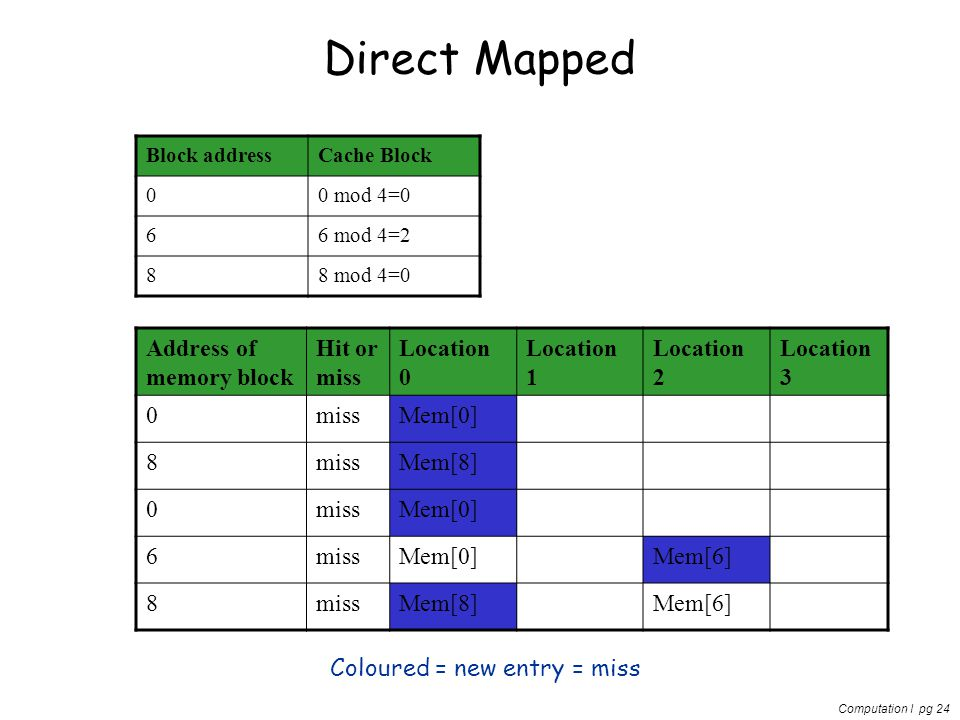 Computation I pg 24 Direct Mapped Block addressCache Block 00 mod 4=0 66 mod 4=2 88 mod 4=0 Address of memory block Hit or miss Location 0 Location 1