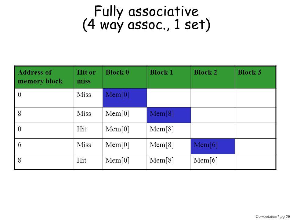 Computation I pg 26 Fully associative (4 way assoc., 1 set) Address of memory block Hit or miss Block 0Block 1Block 2Block 3 0MissMem[0] 8MissMem[0]Mem[8] 0HitMem[0]Mem[8] 6MissMem[0]Mem[8]Mem[6] 8HitMem[0]Mem[8]Mem[6]