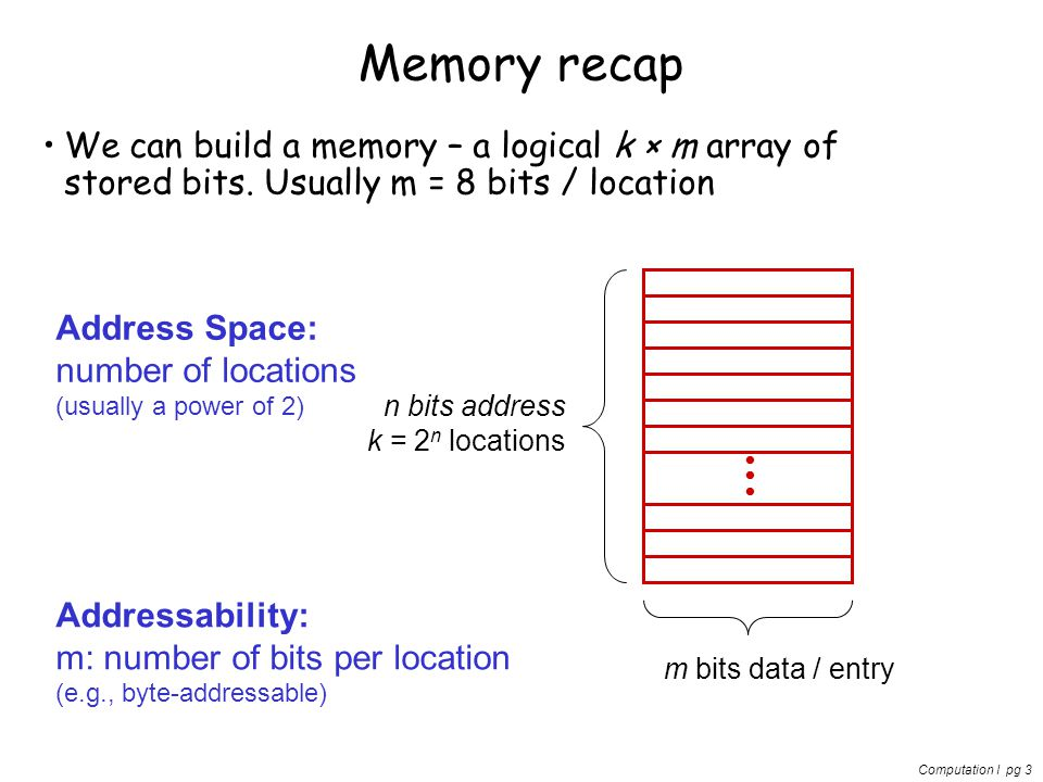 Computation I pg 3 Memory recap We can build a memory – a logical k × m array of stored bits. Usually m = 8 bits / location n bits address k = 2 n loc