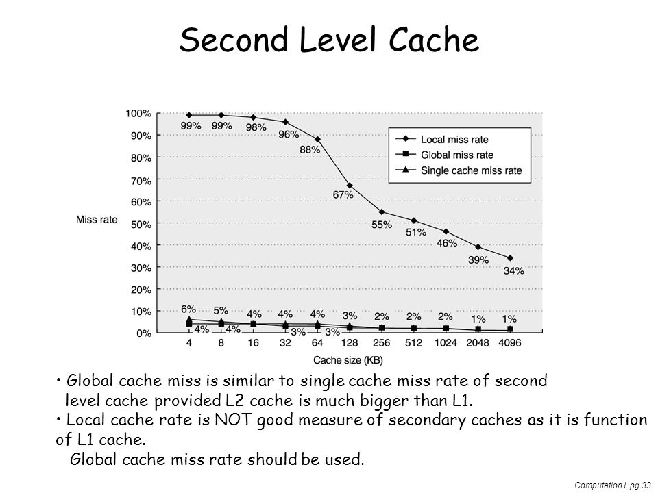 Computation I pg 33 Second Level Cache Global cache miss is similar to single cache miss rate of second level cache provided L2 cache is much bigger t