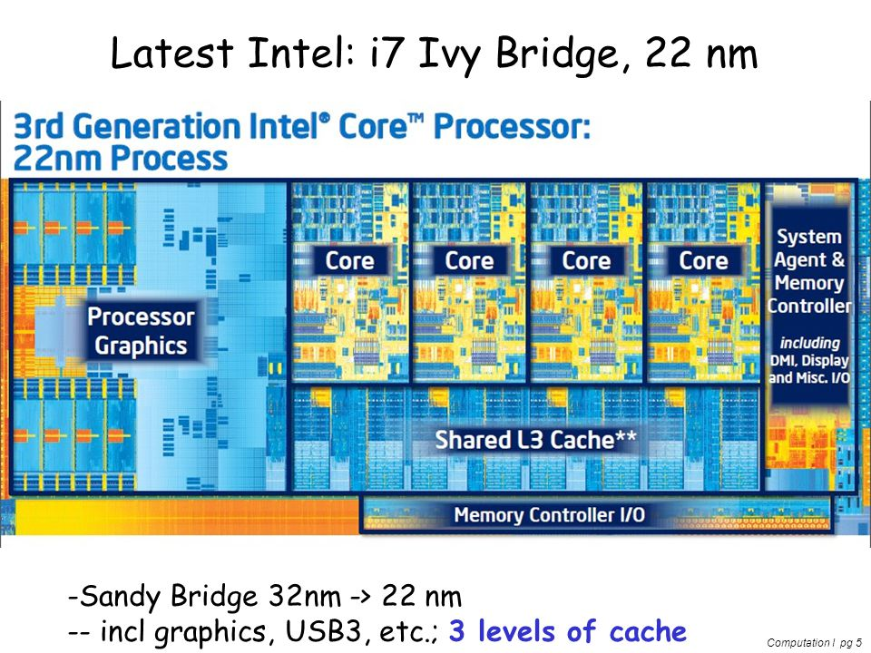 Computation I pg 5 Latest Intel: i7 Ivy Bridge, 22 nm -Sandy Bridge 32nm -> 22 nm -- incl graphics, USB3, etc.; 3 levels of cache