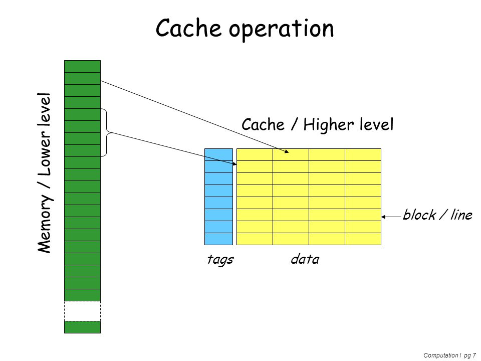 Computation I pg 7 Cache operation Memory / Lower level Cache / Higher level block / line tagsdata