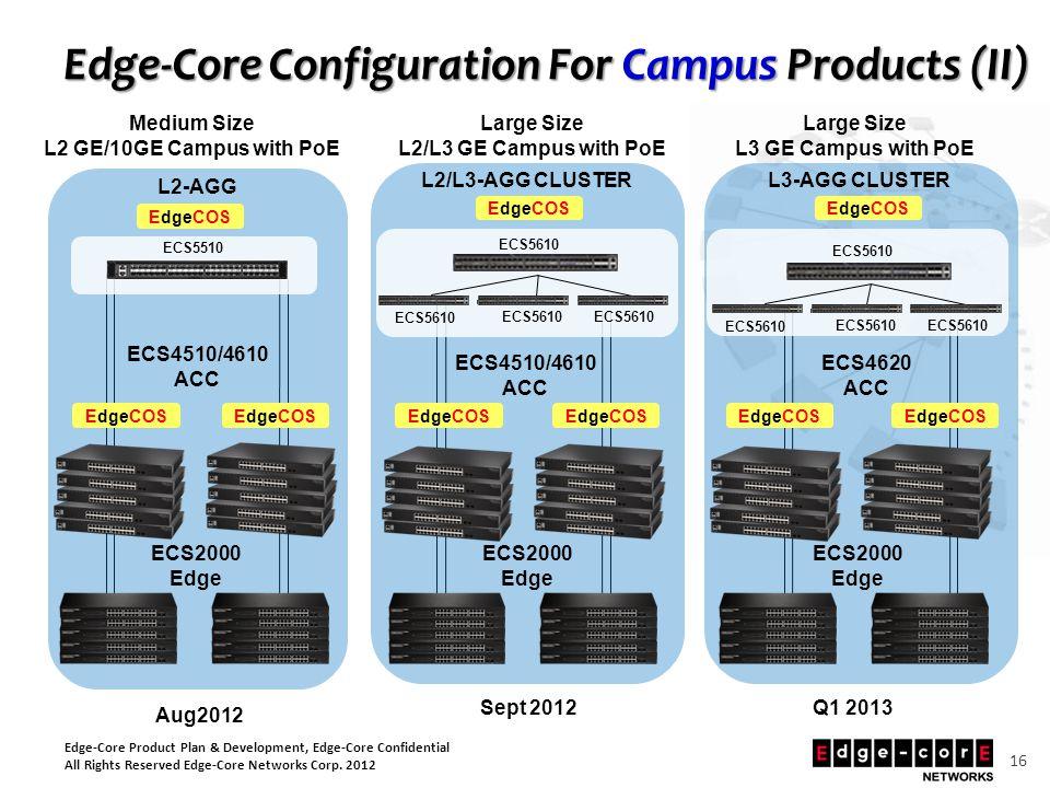 Edge-Core Product Plan & Development, Edge-Core Confidential All Rights Reserved Edge-Core Networks Corp. 2012 16 Edge-Core Configuration For Campus P