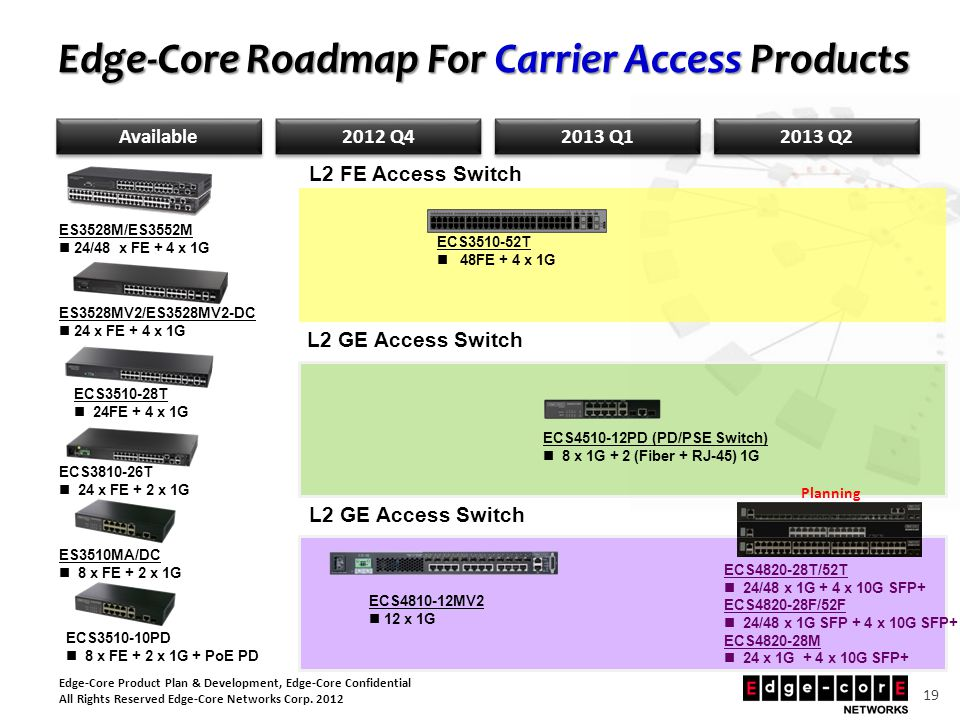 Edge-Core Product Plan & Development, Edge-Core Confidential All Rights Reserved Edge-Core Networks Corp. 2012 19 Edge-Core Roadmap For Carrier Access