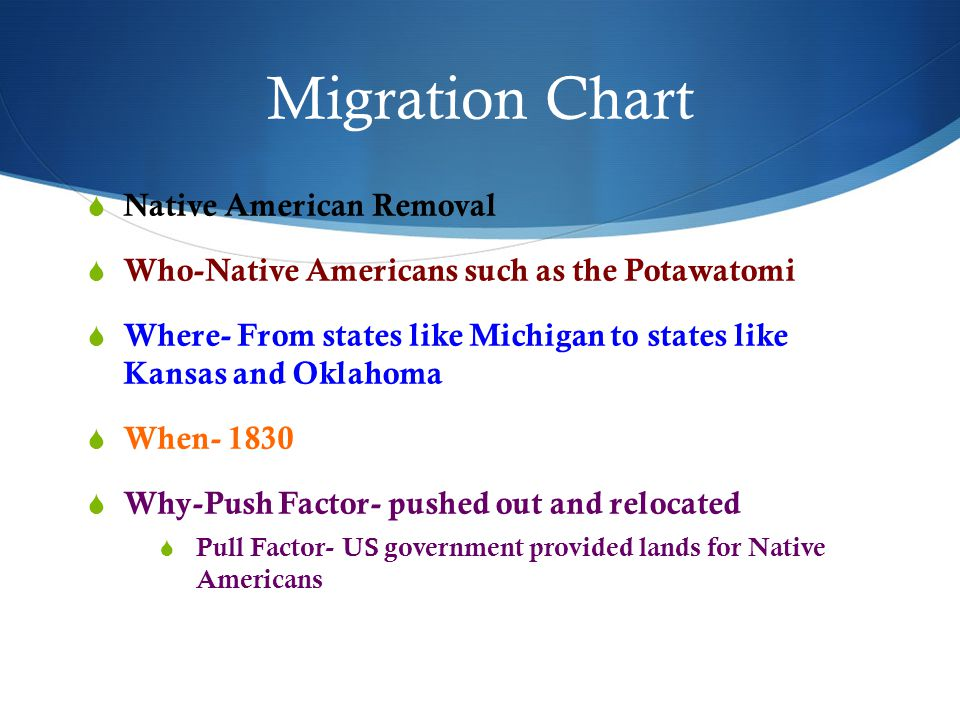 Migration Chart  Native American Removal  Who-Native Americans such as the Potawatomi  Where- From states like Michigan to states like Kansas and O