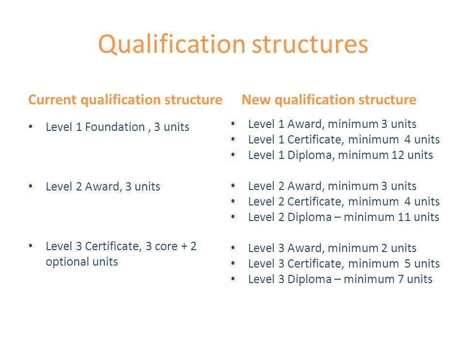 Unit credits Level 1Level 2Level 3 Award Credit value Mandatory unit Optional units 9 n/a Min.