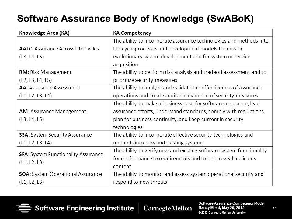 15 Software Assurance Competency Model Nancy Mead, May 20, 2013 © 2013 Carnegie Mellon University Software Assurance Body of Knowledge (SwABoK) Knowledge Area (KA)KA Competency AALC: Assurance Across Life Cycles (L3, L4, L5) The ability to incorporate assurance technologies and methods into life-cycle processes and development models for new or evolutionary system development and for system or service acquisition RM: Risk Management (L2, L3, L4, L5) The ability to perform risk analysis and tradeoff assessment and to prioritize security measures AA: Assurance Assessment (L1, L2, L3, L4) The ability to analyze and validate the effectiveness of assurance operations and create auditable evidence of security measures AM: Assurance Management (L3, L4, L5) The ability to make a business case for software assurance, lead assurance efforts, understand standards, comply with regulations, plan for business continuity, and keep current in security technologies SSA: System Security Assurance (L1, L2, L3, L4) The ability to incorporate effective security technologies and methods into new and existing systems SFA: System Functionality Assurance (L1, L2, L3) The ability to verify new and existing software system functionality for conformance to requirements and to help reveal malicious content SOA: System Operational Assurance (L1, L2, L3) The ability to monitor and assess system operational security and respond to new threats