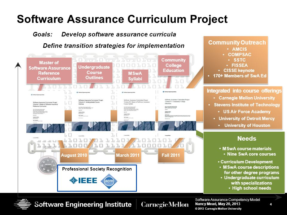 4 Software Assurance Competency Model Nancy Mead, May 20, 2013 © 2013 Carnegie Mellon University Software Assurance Curriculum Project August 2010 Master of Software Assurance Reference Curriculum 20092013 Community Outreach AMCIS COMPSAC SSTC FISSEA CISSE keynote 170+ Members of SwA Ed Community Outreach AMCIS COMPSAC SSTC FISSEA CISSE keynote 170+ Members of SwA Ed March 2011 Goals: Develop software assurance curricula Define transition strategies for implementation Professional Society Recognition Integrated into course offerings Carnegie Mellon University Stevens Institute of Technology US Air Force Academy University of Detroit Mercy University of Houston Integrated into course offerings Carnegie Mellon University Stevens Institute of Technology US Air Force Academy University of Detroit Mercy University of Houston Undergraduate Course Outlines MSwA Syllabi Community College Education Fall 2011 Needs MSwA course materials Nine SwA core courses Curriculum Development MSwA course descriptions for other degree programs Undergraduate curriculum with specializations High school needs Needs MSwA course materials Nine SwA core courses Curriculum Development MSwA course descriptions for other degree programs Undergraduate curriculum with specializations High school needs May 2013