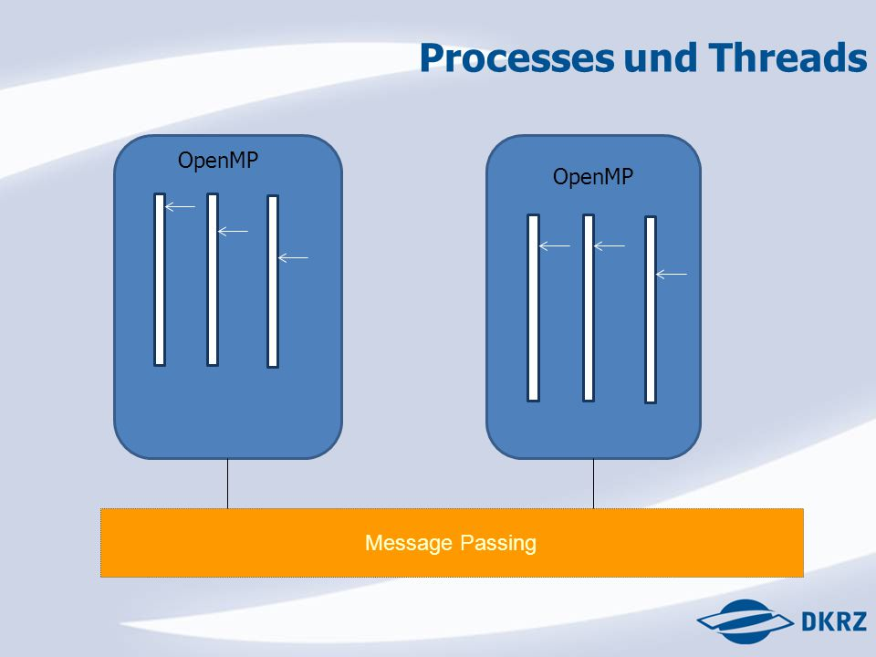 Processes und Threads Message Passing OpenMP