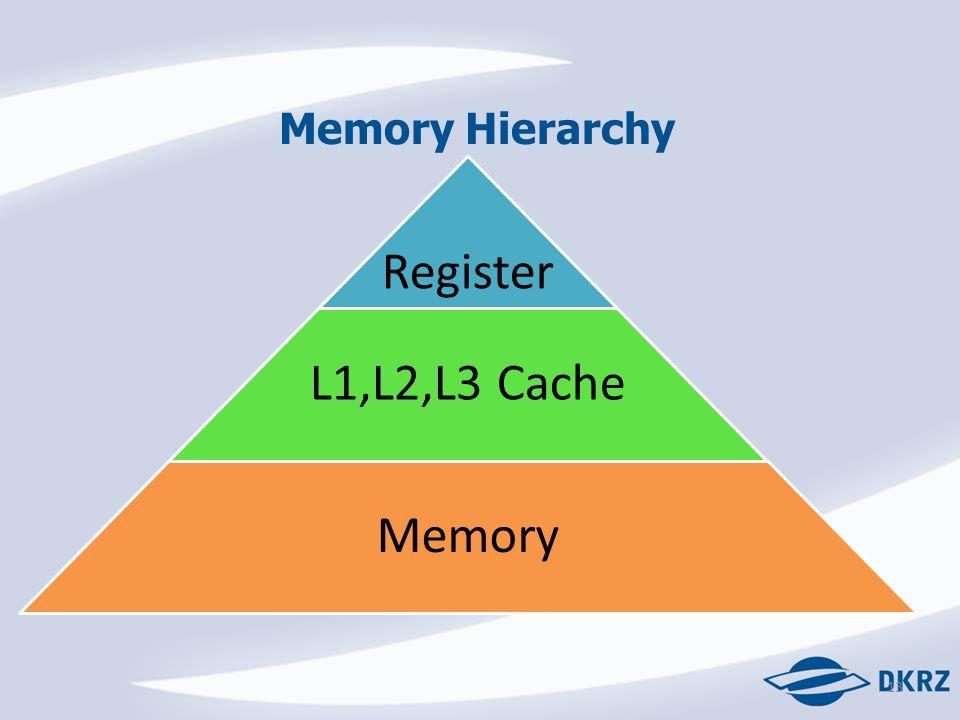 Memory Hierarchy Register L1,L2,L3 Cache Memory 13