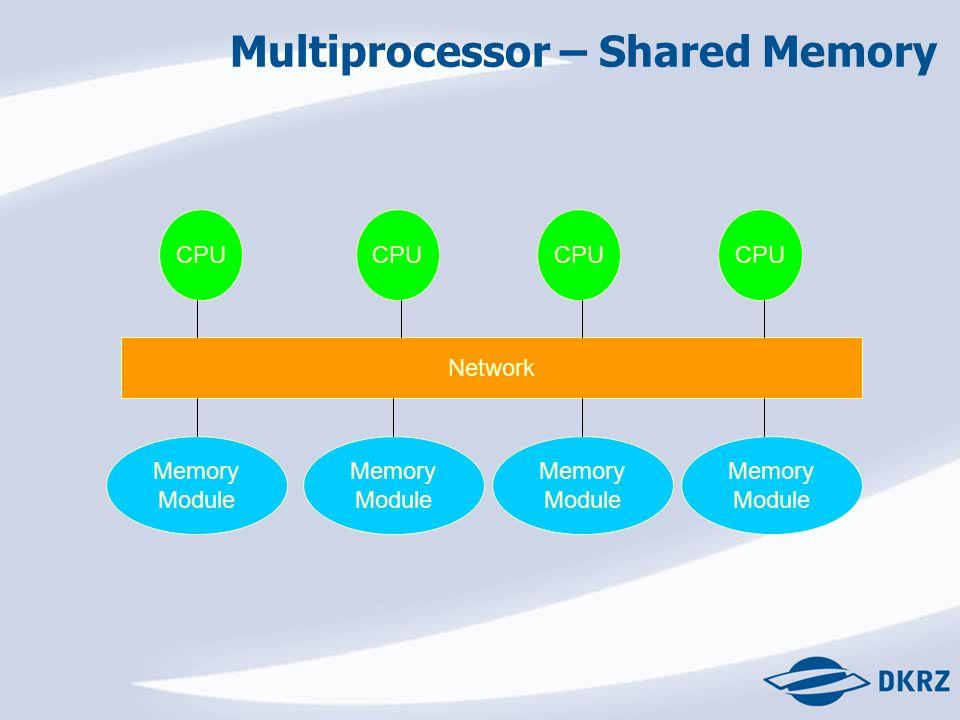 Multiprocessor – Shared Memory CPU Network Memory Module Memory Module Memory Module Memory Module CPU