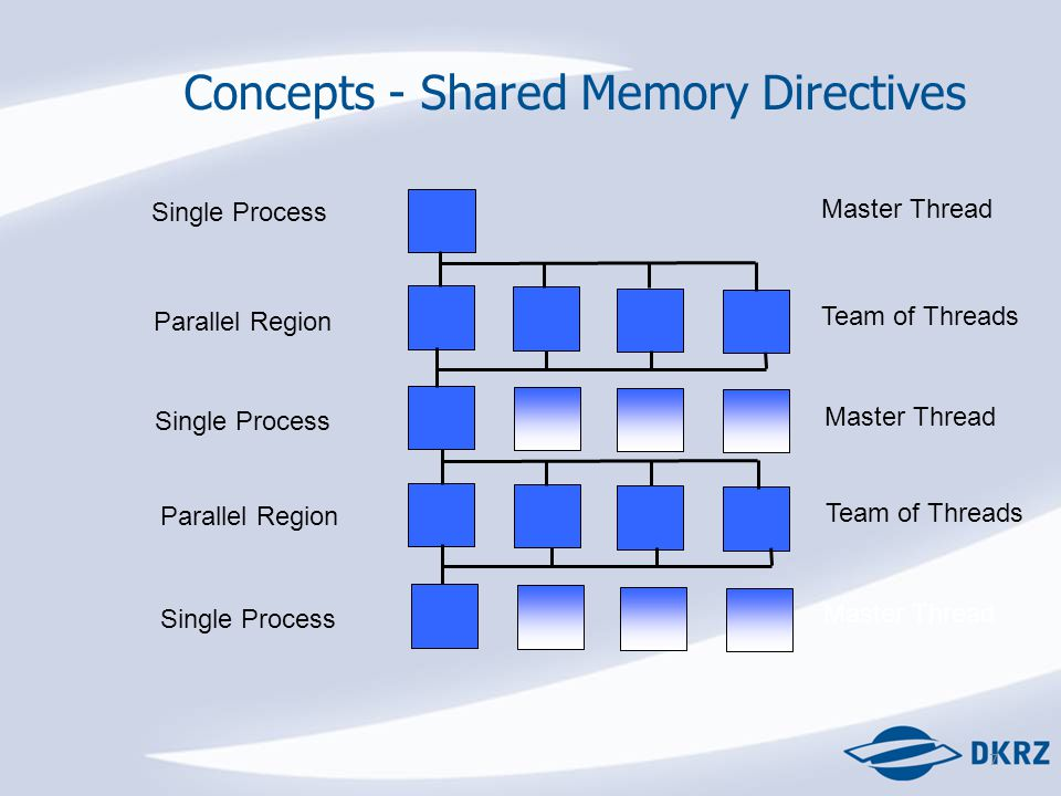 7 Concepts - Shared Memory Directives Single Process Master Thread Parallel Region Team of Threads Single Process Parallel Region Master Thread Team of Threads