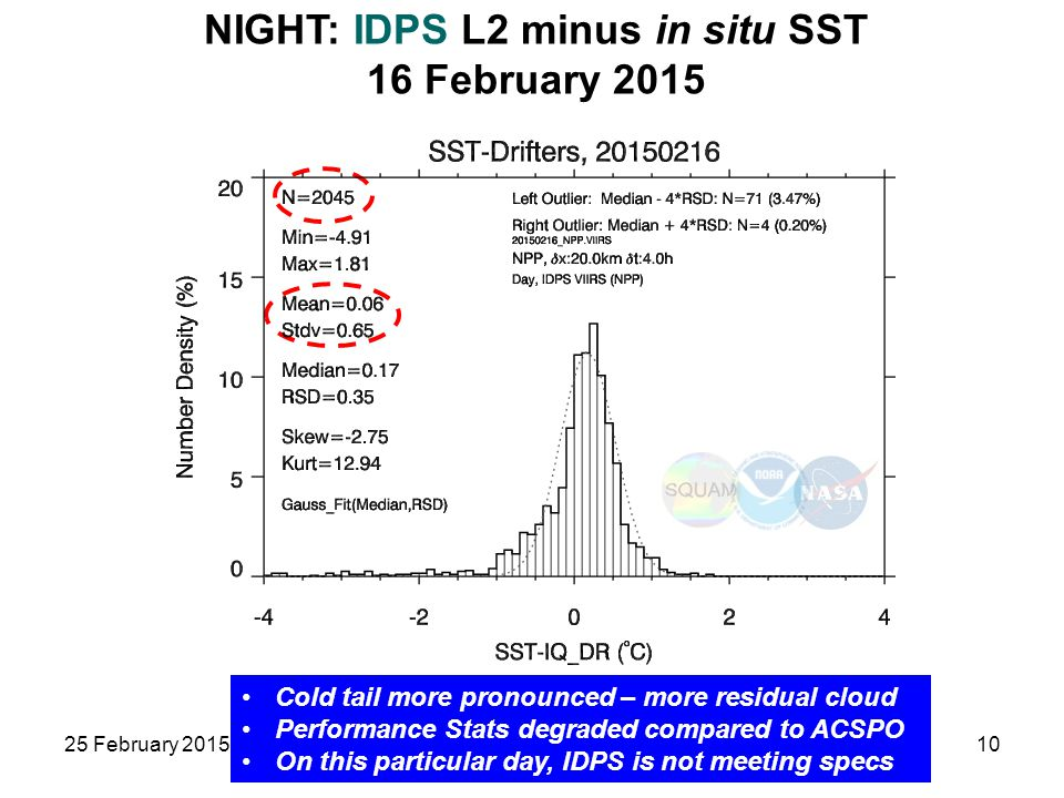 NIGHT: IDPS L2 minus in situ SST 16 February 2015 25 February 2015JPSS and GOES-R SST10 Cold tail more pronounced – more residual cloud Performance St