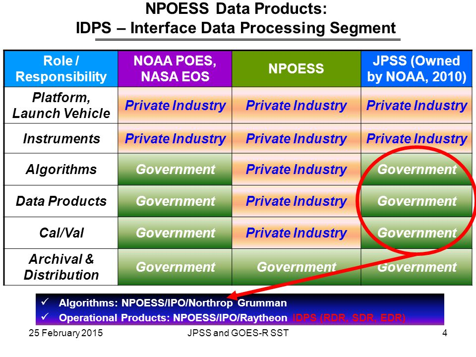 Role / Responsibility NOAA POES, NASA EOS NPOESS JPSS (Owned by NOAA, 2010) Platform, Launch Vehicle Private Industry InstrumentsPrivate Industry Algo
