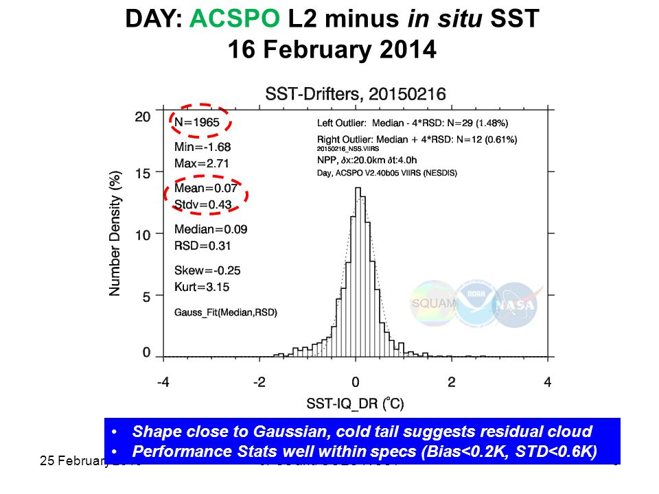 DAY: ACSPO L2 minus in situ SST 16 February 2014 25 February 2015JPSS and GOES-R SST9 Shape close to Gaussian, cold tail suggests residual cloud Perfo
