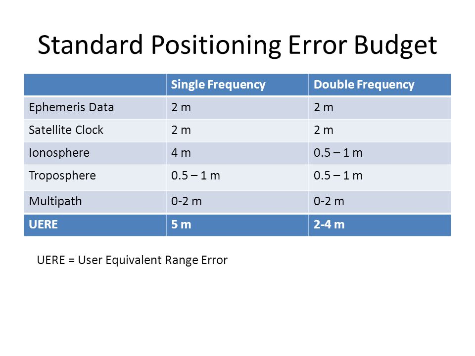 Standard Positioning Error Budget Single FrequencyDouble Frequency Ephemeris Data2 m Satellite Clock2 m Ionosphere4 m0.5 – 1 m Troposphere0.5 – 1 m Mu