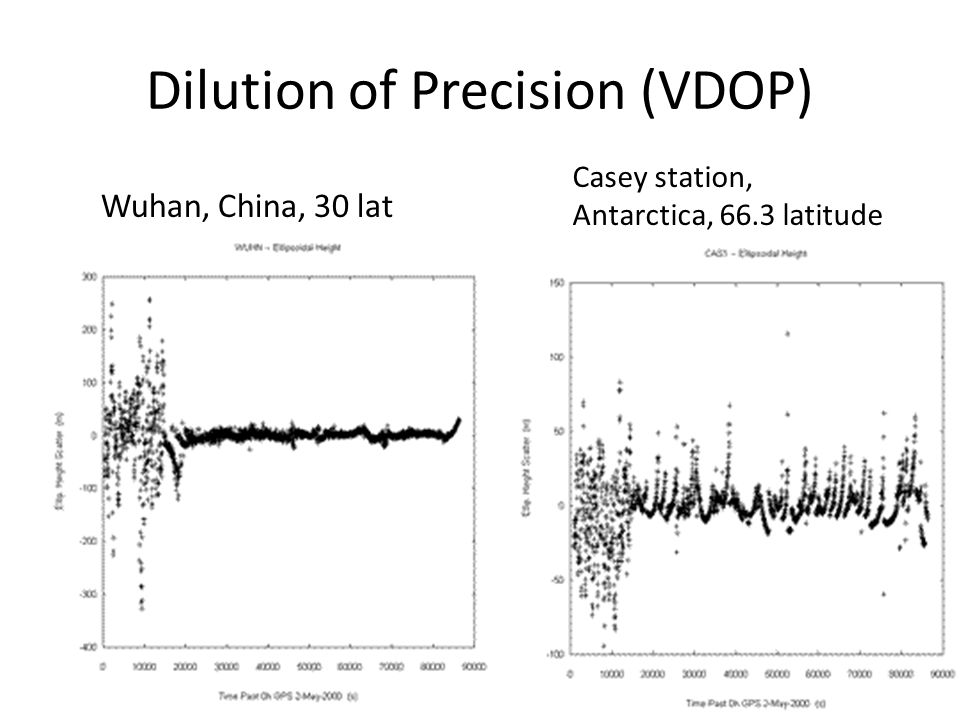 Dilution of Precision (VDOP) Wuhan, China, 30 lat Casey station, Antarctica, 66.3 latitude
