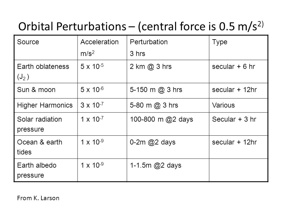 Orbital Perturbations – (central force is 0.5 m/s 2) Source Acceleration m/s 2 Perturbation 3 hrs Type Earth oblateness (J 2 ) 5 x 10 -5 2 km @ 3 hrss