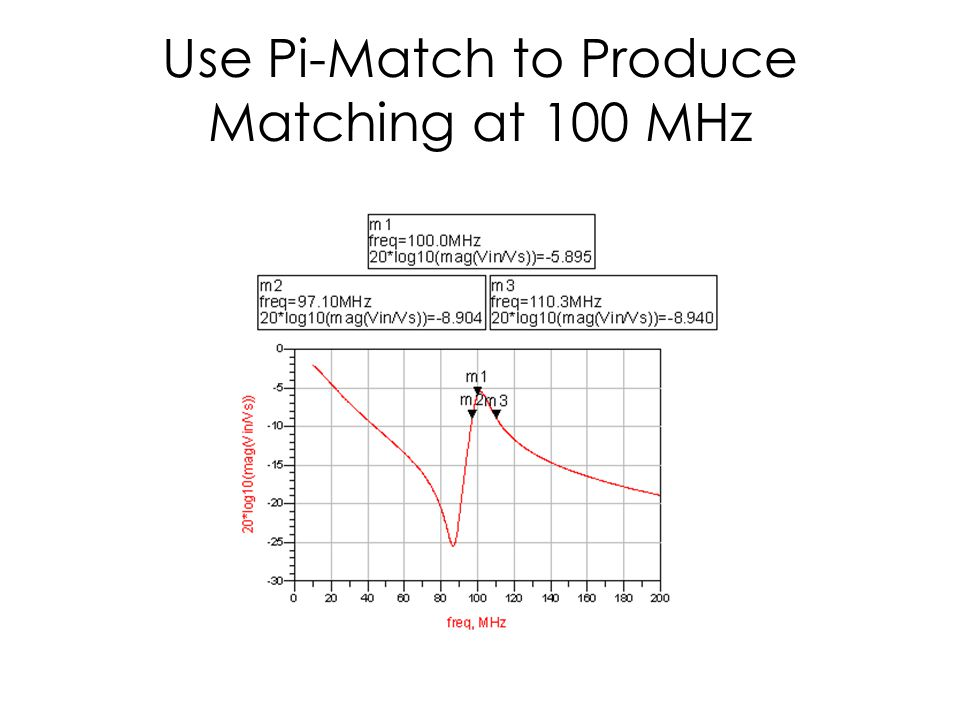 Use Pi-Match to Produce Matching at 100 MHz