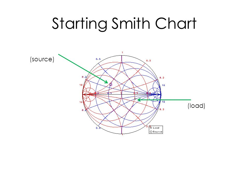 Starting Smith Chart (load) (source)
