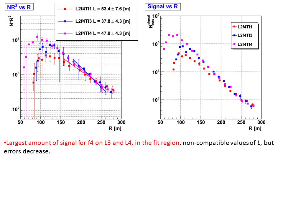 Largest amount of signal for f4 on L3 and L4, in the fit region, non-compatible values of L, but errors decrease.
