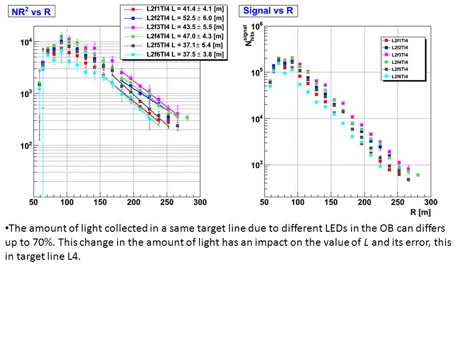 The amount of light collected in a same target line due to different LEDs in the OB can differs up to 70%.