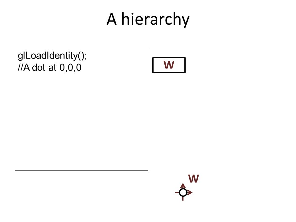 A hierarchy W glLoadIdentity(); //A dot at 0,0,0 W