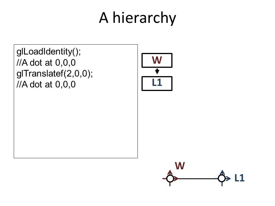 A hierarchy W L1 glLoadIdentity(); //A dot at 0,0,0 glTranslatef(2,0,0); //A dot at 0,0,0 L1 W
