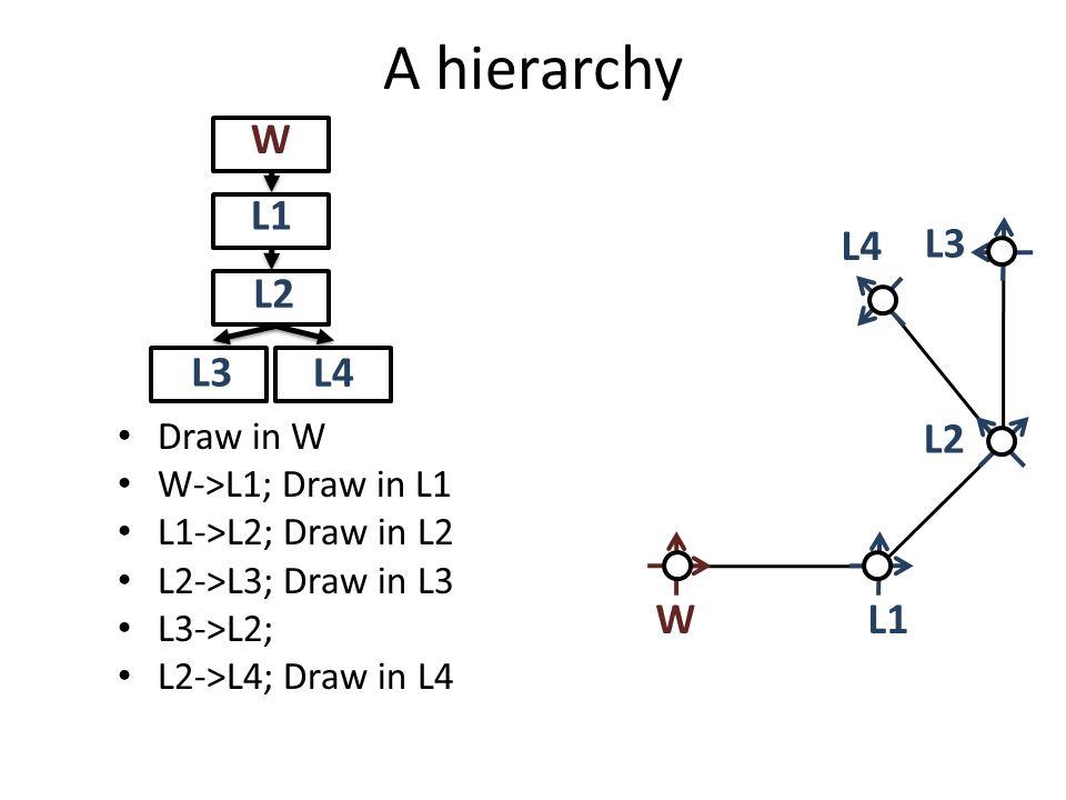A hierarchy L1W L4 L2 L3 W L1 L2 L3 L4 Draw in W W->L1; Draw in L1 L1->L2; Draw in L2 L2->L3; Draw in L3 L3->L2; L2->L4; Draw in L4