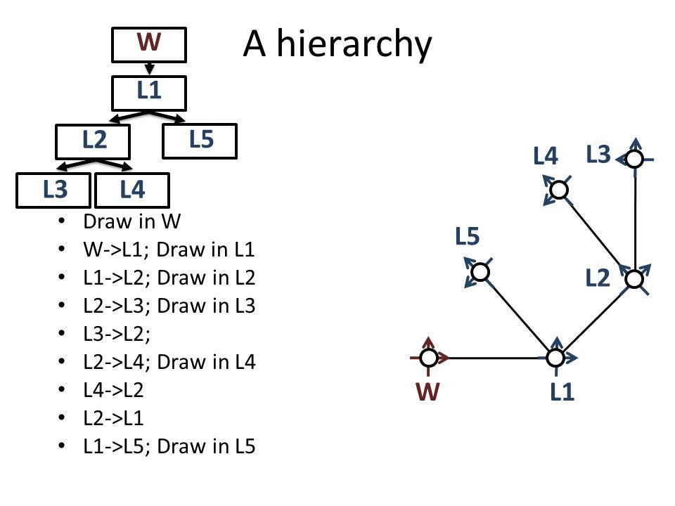 A hierarchy L1W L4 L2 L3 W L1 L2 L3 L4 Draw in W W->L1; Draw in L1 L1->L2; Draw in L2 L2->L3; Draw in L3 L3->L2; L2->L4; Draw in L4 L4->L2 L2->L1 L1->L5; Draw in L5 L5