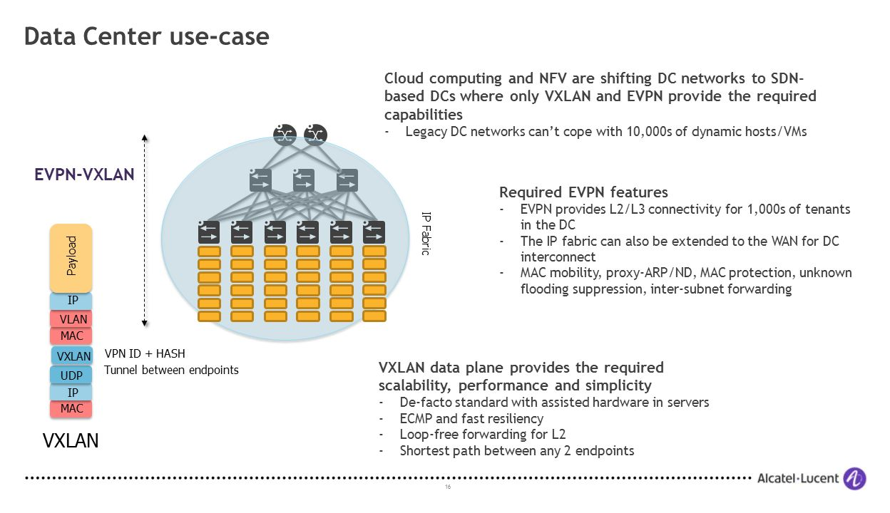 16 Data Center use-case IP Fabric MAC VLAN IP Payload MAC IP UDP Tunnel between endpoints VPN ID + HASH VXLAN EVPN-VXLAN VXLAN Required EVPN features