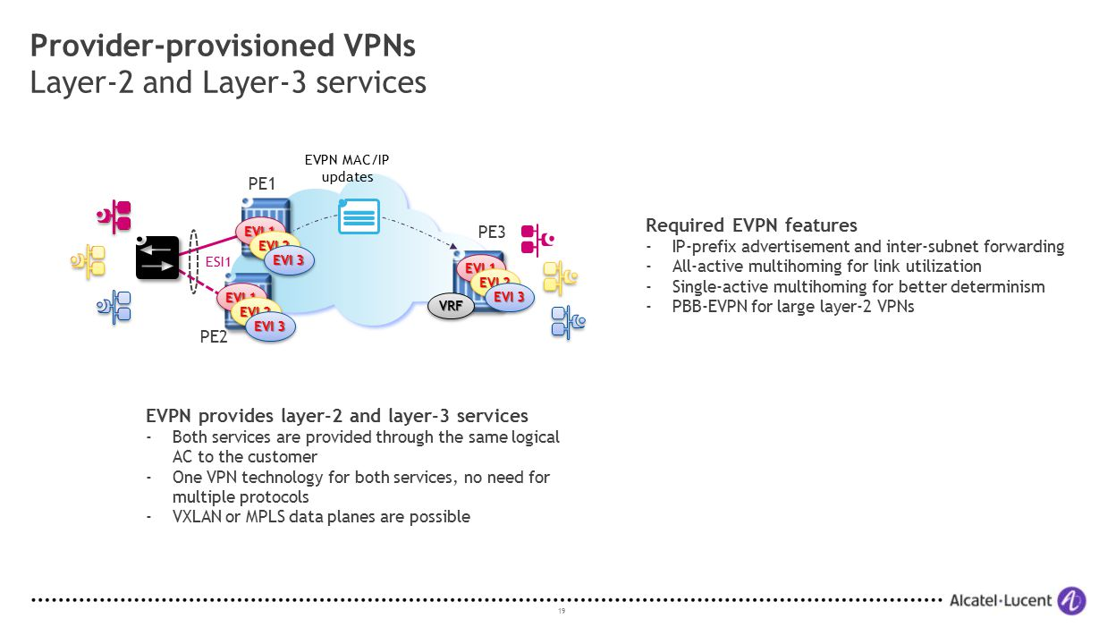 19 Provider-provisioned VPNs Layer-2 and Layer-3 services PE2 PE1 PE3 EVPN MAC/IP updates EVI 1 ESI1 EVI 2 EVI 3 EVI 2 EVI 3 EVI 2 EVI 3 EVPN provides