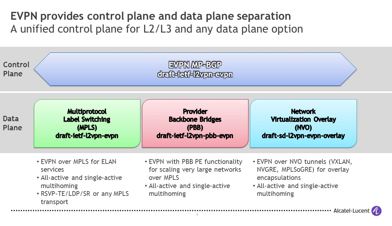 6 EVPN provides control plane and data plane separation A unified control plane for L2/L3 and any data plane option Data Plane Control Plane EVPN over