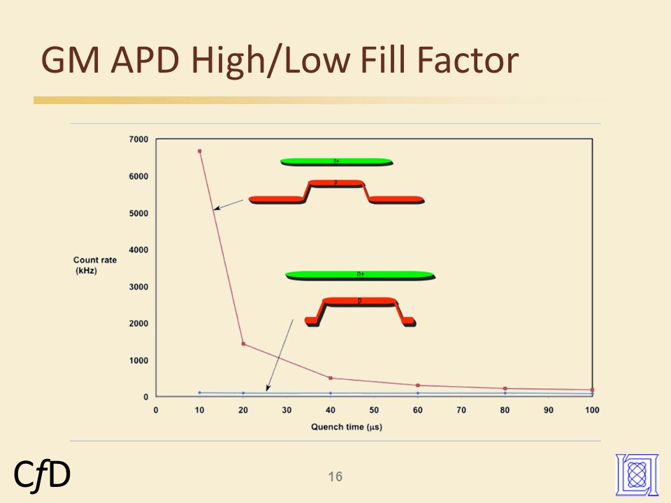 16 CfDCfD GM APD High/Low Fill Factor