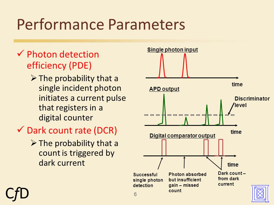 6 CfDCfD Performance Parameters Photon detection efficiency (PDE)  The probability that a single incident photon initiates a current pulse that registers in a digital counter Dark count rate (DCR)  The probability that a count is triggered by dark current time Single photon input APD output Discriminator level Digital comparator output Successful single photon detection Photon absorbed but insufficient gain – missed count Dark count – from dark current