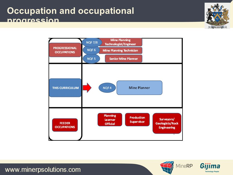 www.minerpsolutions.com Occupation and occupational progression