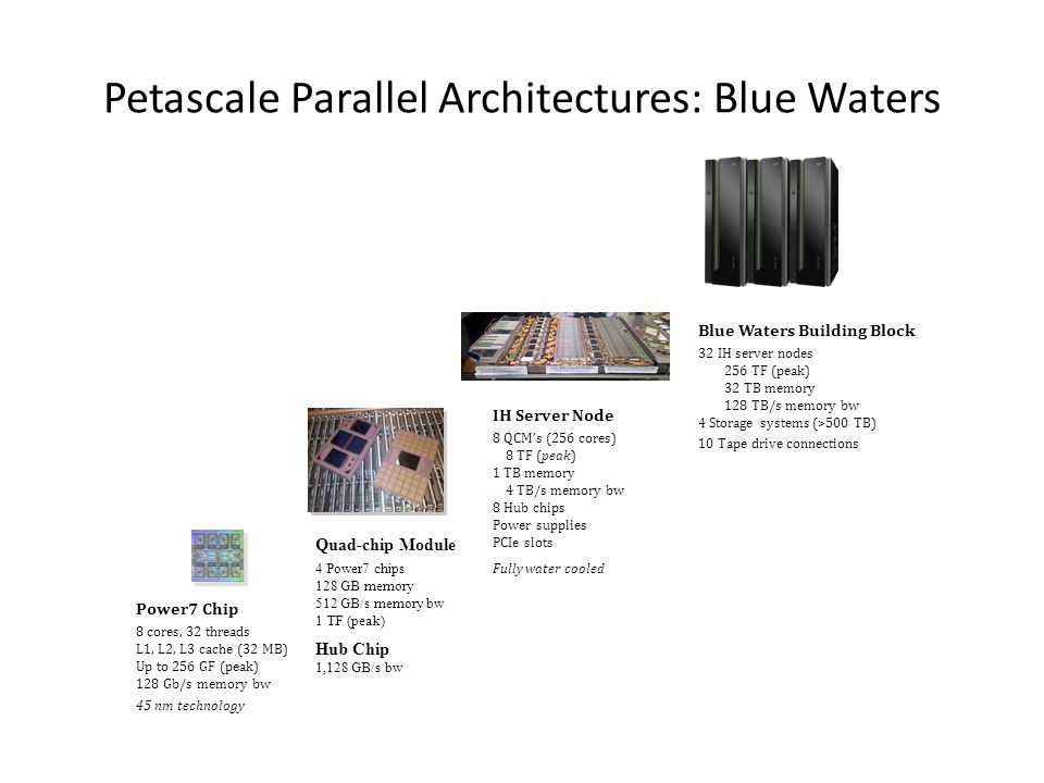 Petascale Parallel Architectures: Blue Waters IH Server Node 8 QCM's (256 cores) 8 TF (peak) 1 TB memory 4 TB/s memory bw 8 Hub chips Power supplies P