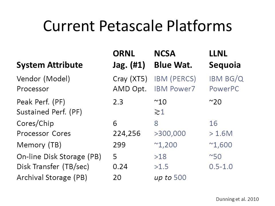 Current Petascale Platforms ORNLNCSALLNL System AttributeJag. (#1)Blue Wat.Sequoia Vendor (Model)Cray (XT5)IBM (PERCS)IBM BG/Q ProcessorAMD Opt.IBM Po