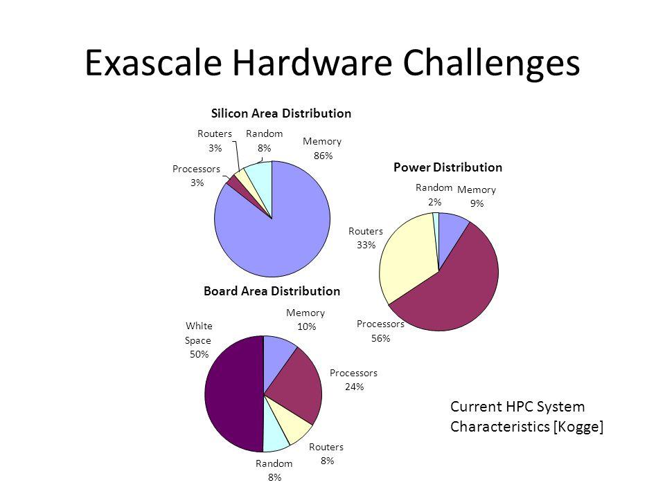 Power Distribution Memory 9% Routers 33% Random 2% Processors 56% Silicon Area Distribution Processors 3% Routers 3% Memory 86% Random 8% Board Area D