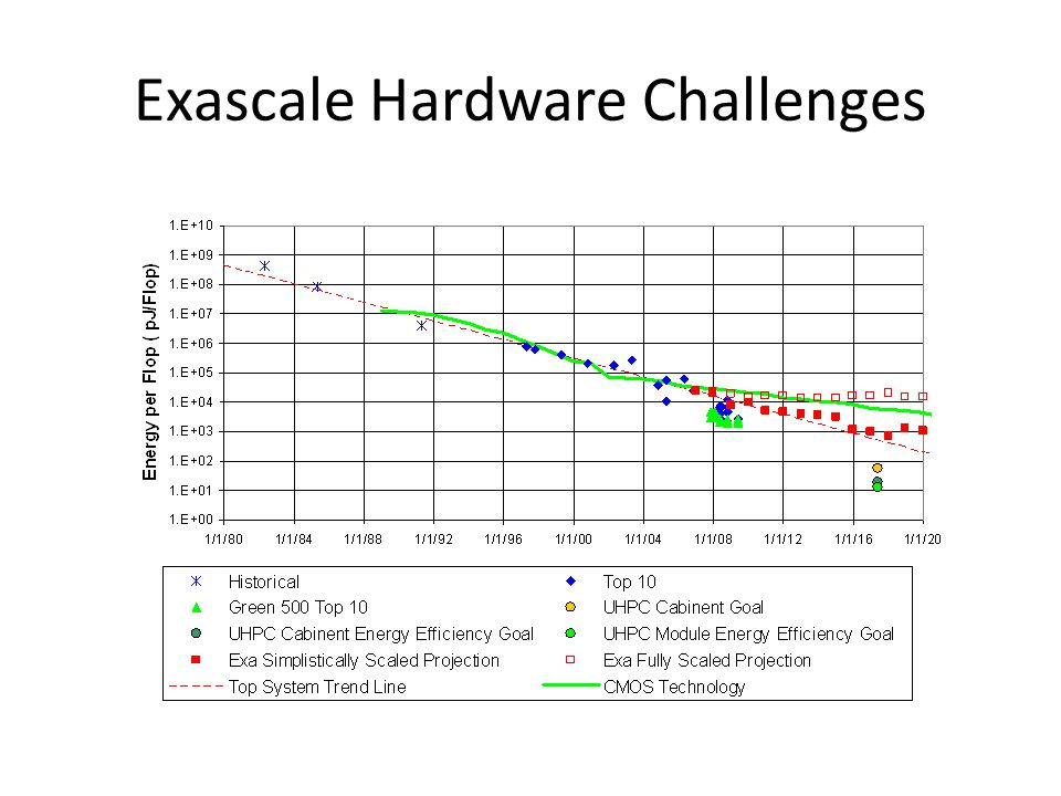 Exascale Hardware Challenges