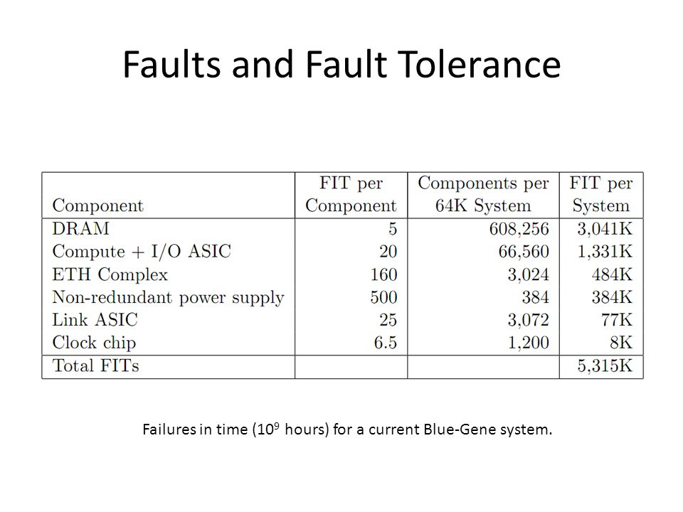Faults and Fault Tolerance Failures in time (10 9 hours) for a current Blue-Gene system.