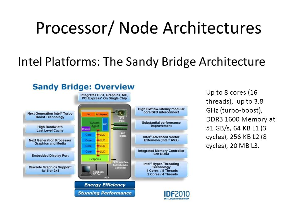 Processor/ Node Architectures Intel Platforms: Knights Corner (MIC) Over 50 cores, with each core operating at 1.2GHz, supported by 512-bit vector processing units, 8MB of cache, and four threads per core.