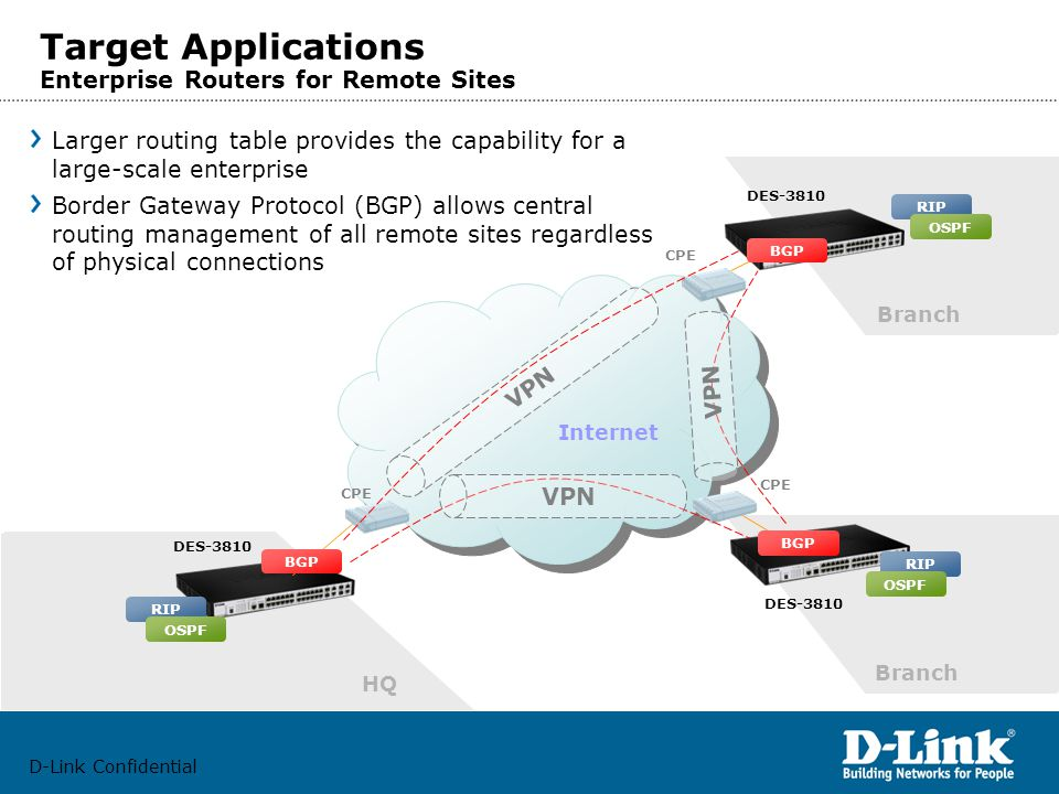 D-Link Confidential Target Applications Enterprise Routers for Remote Sites Internet DES-3810 HQ Branch RIP OSPF Larger routing table provides the capability for a large-scale enterprise Border Gateway Protocol (BGP) allows central routing management of all remote sites regardless of physical connections CPE RIP OSPF BGP RIP OSPF BGP VPN