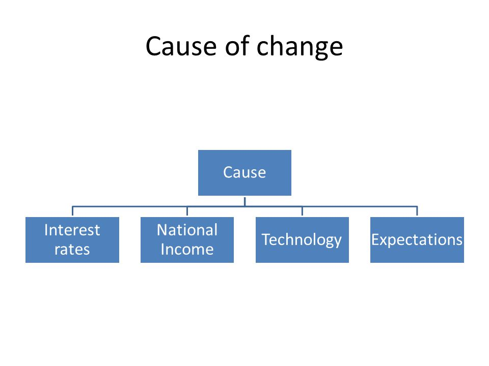 Cause of change Cause Interest rates National Income TechnologyExpectations