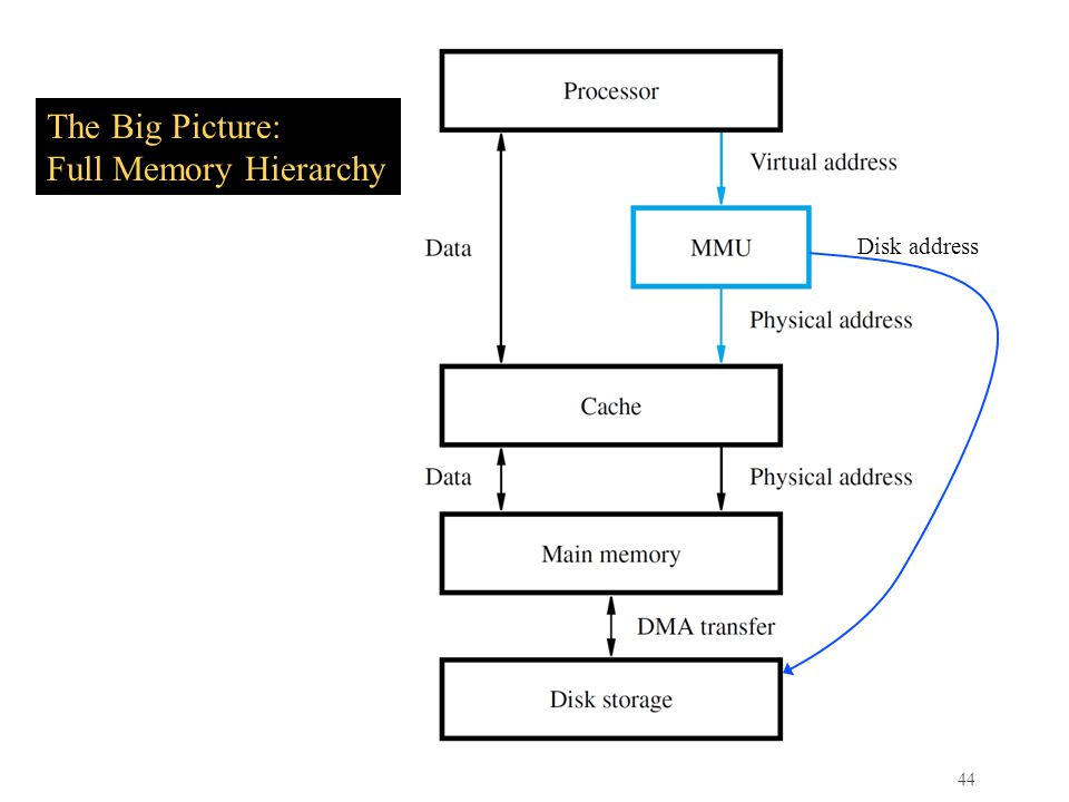44 The Big Picture: Full Memory Hierarchy Disk address