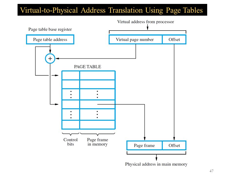 47 Virtual-to-Physical Address Translation Using Page Tables